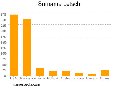 Surname Letsch
