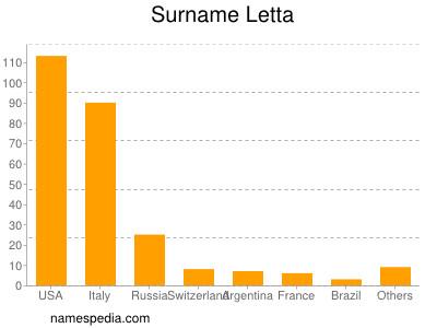 Surname Letta
