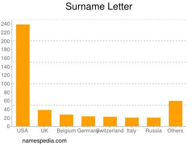 Surname Letter