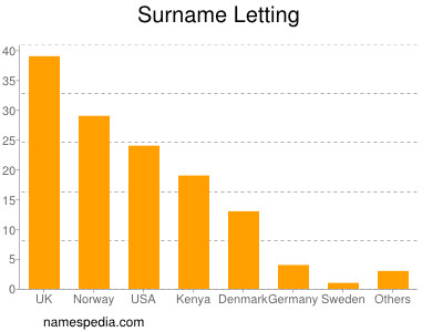 Surname Letting