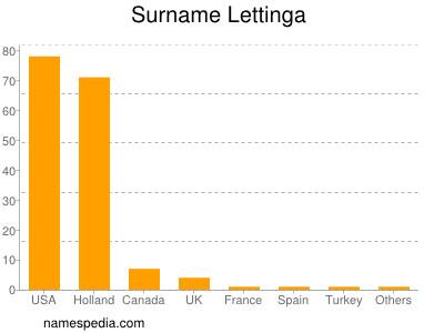 Surname Lettinga