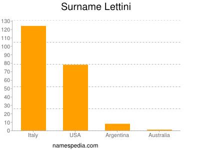 Surname Lettini