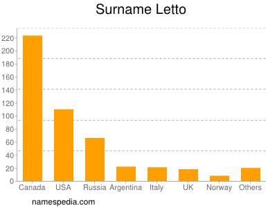 Surname Letto