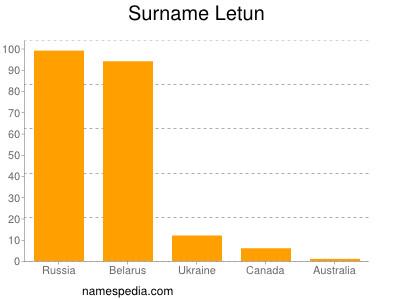 Surname Letun