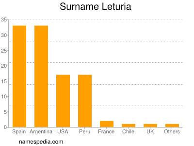 Surname Leturia