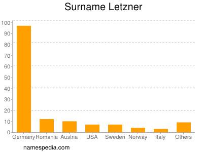 Surname Letzner