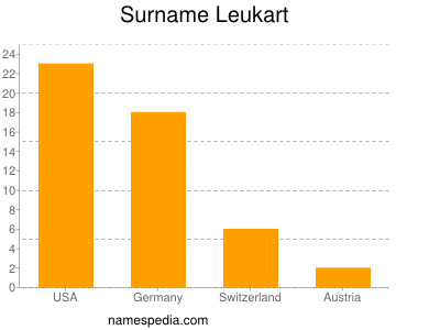 Surname Leukart