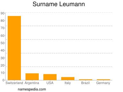 Surname Leumann