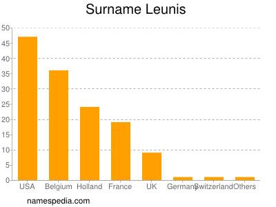 Surname Leunis