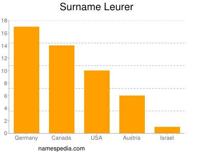 Surname Leurer