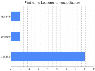 Given name Leusden