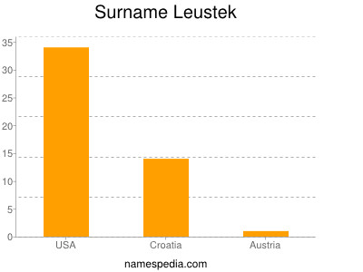 Surname Leustek