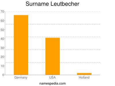 Surname Leutbecher