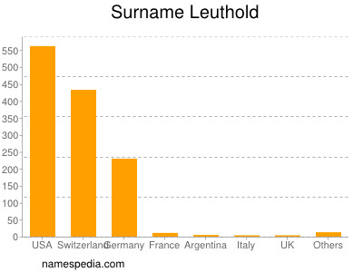 Surname Leuthold