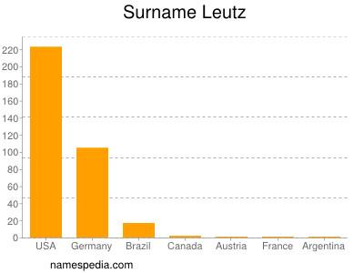 Surname Leutz