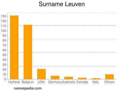 Surname Leuven
