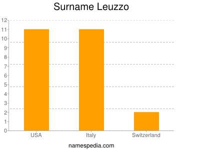 Surname Leuzzo