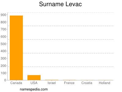 Surname Levac