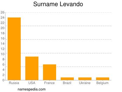 Surname Levando