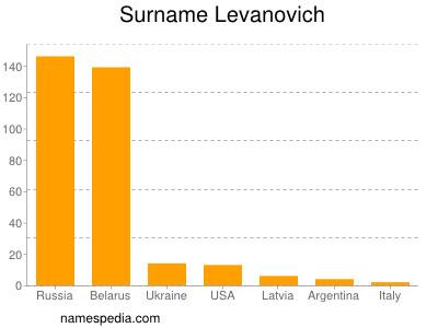 Surname Levanovich