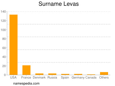 Surname Levas