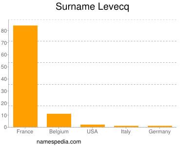 Surname Levecq