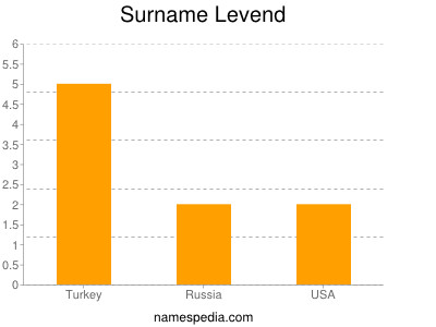 Surname Levend