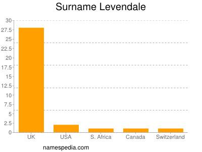 Surname Levendale