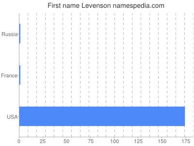 Given name Levenson