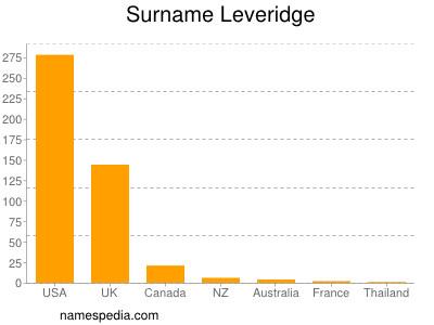 Surname Leveridge