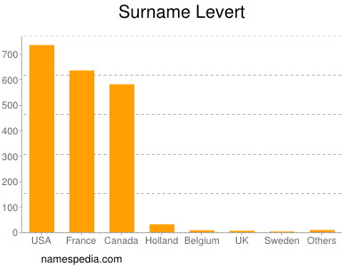Surname Levert