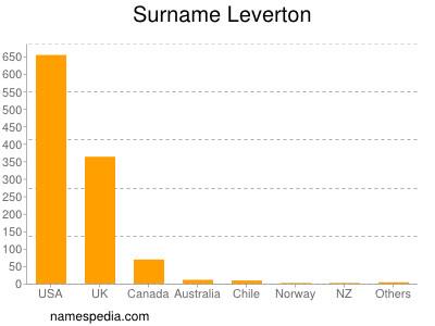 Surname Leverton