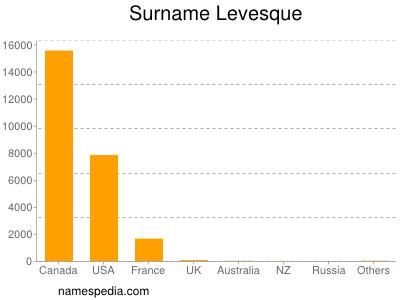 Surname Levesque