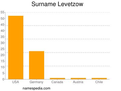 Surname Levetzow