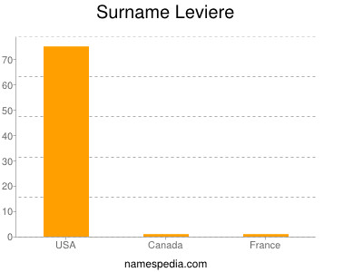 Surname Leviere
