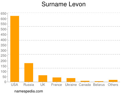 Surname Levon