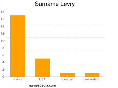 Surname Levry