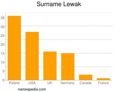Surname Lewak