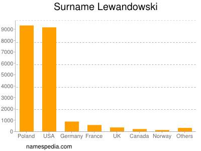 Surname Lewandowski