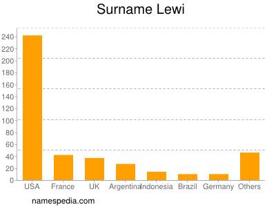 Surname Lewi