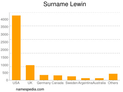 Surname Lewin
