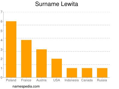 Surname Lewita