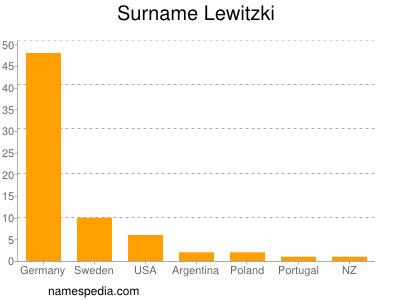 Surname Lewitzki