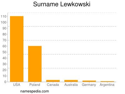 Surname Lewkowski