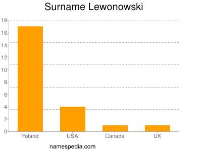 Surname Lewonowski