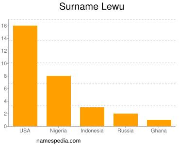 Surname Lewu