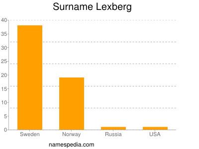 Surname Lexberg