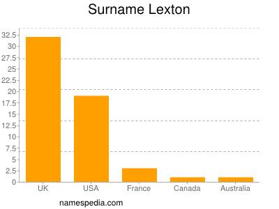 Surname Lexton