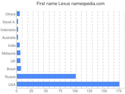 Given name Lexus