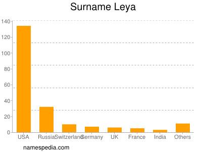 Surname Leya